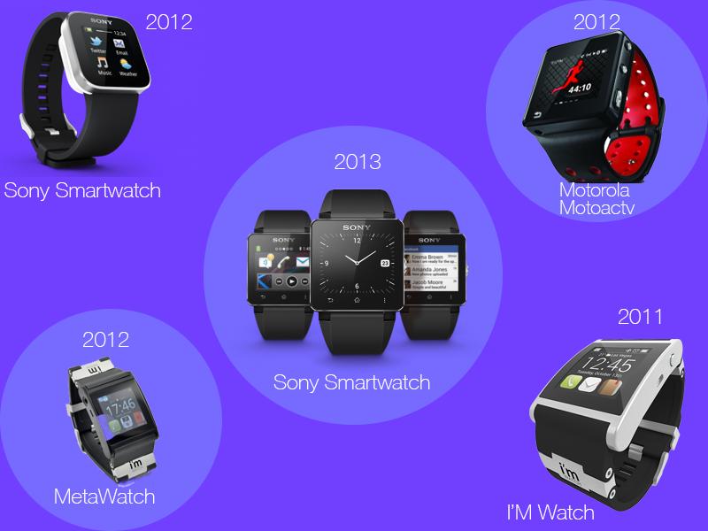 Cette image montre différents modèles de smartwatch apparus entre 2000 et 2013. En passant par Sony, Motorola et Metawatch, on constatera donc que la smartwatch à bien évolué avec son temps.